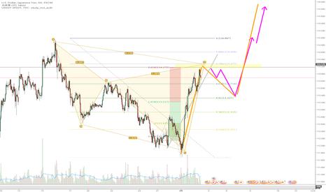 USDJPY: ドル円 一旦調整し再上昇か
