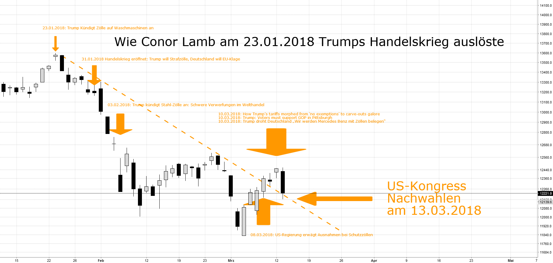 Wie Conor Lamb Trumps Trade War auslöste