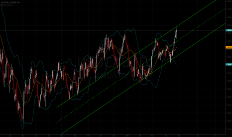 USDCAD: Dollar CAD: Channel Lines