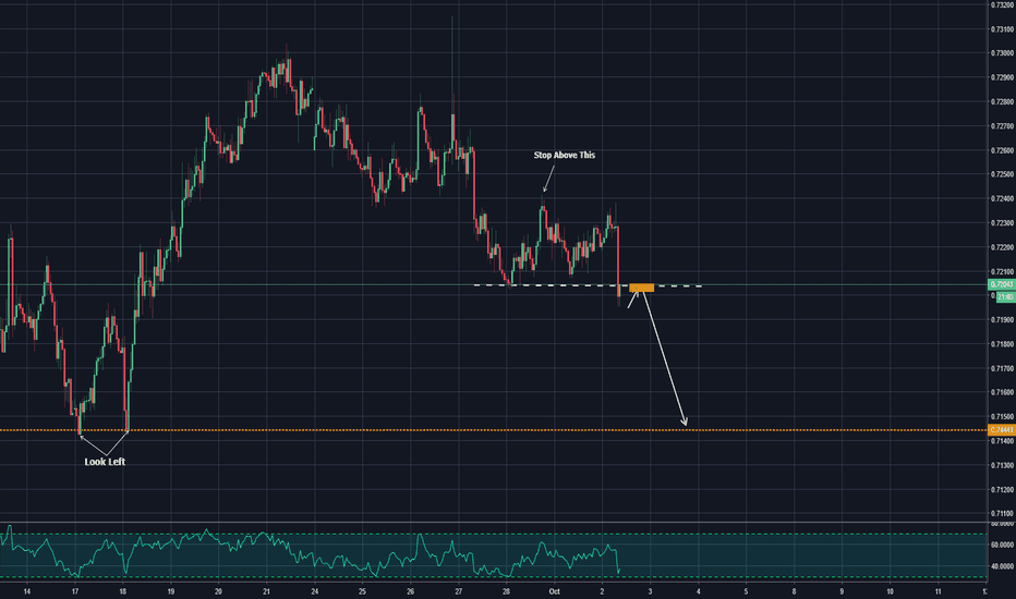 AUDUSD: violation of structure - opportunity to sell