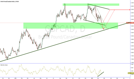 GBPCAD: GBPCAD have Bullish Trend Ready To Buy ....
