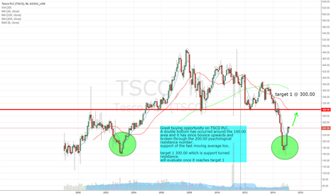 TSCO: TSCO PLC - Long Opportunity