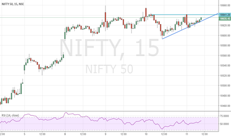 NIFTY: Nifty ascending triangle 15 min chart