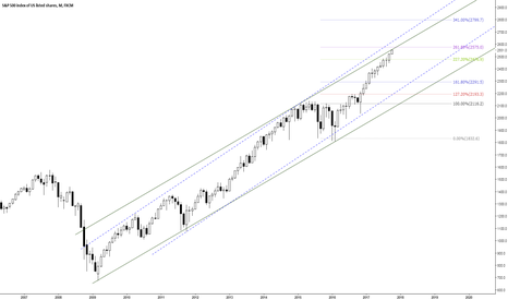 SPX500: SPX500 Monthly Trend