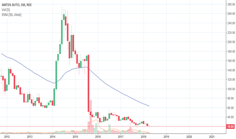 AMTEKAUTO: Amtek Auto - Clearly in down trend... Stay away from losers!!!
