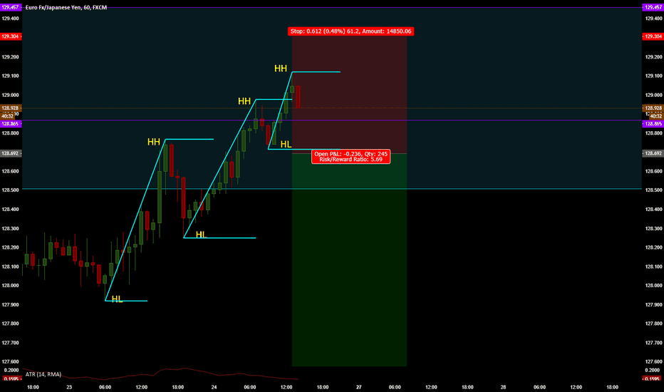 EURJPY: EURJPY- Are we going to see a Top? Part 2
