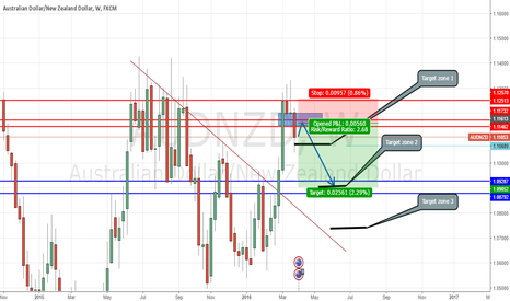 AUDNZD: AUDNZD possible short opportunity