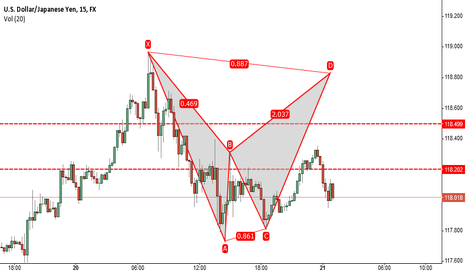 USDJPY: If and when...a 15min Bat