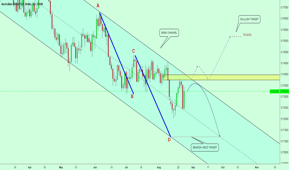 AUDUSD: SELL OPPORTUNITY?