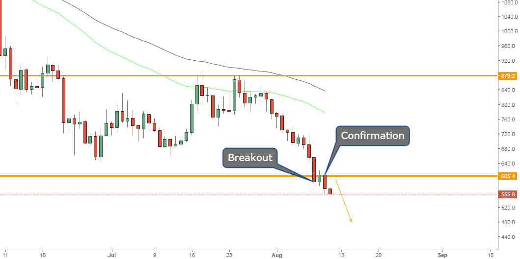 BCHUSD, Breakout and confirmation!