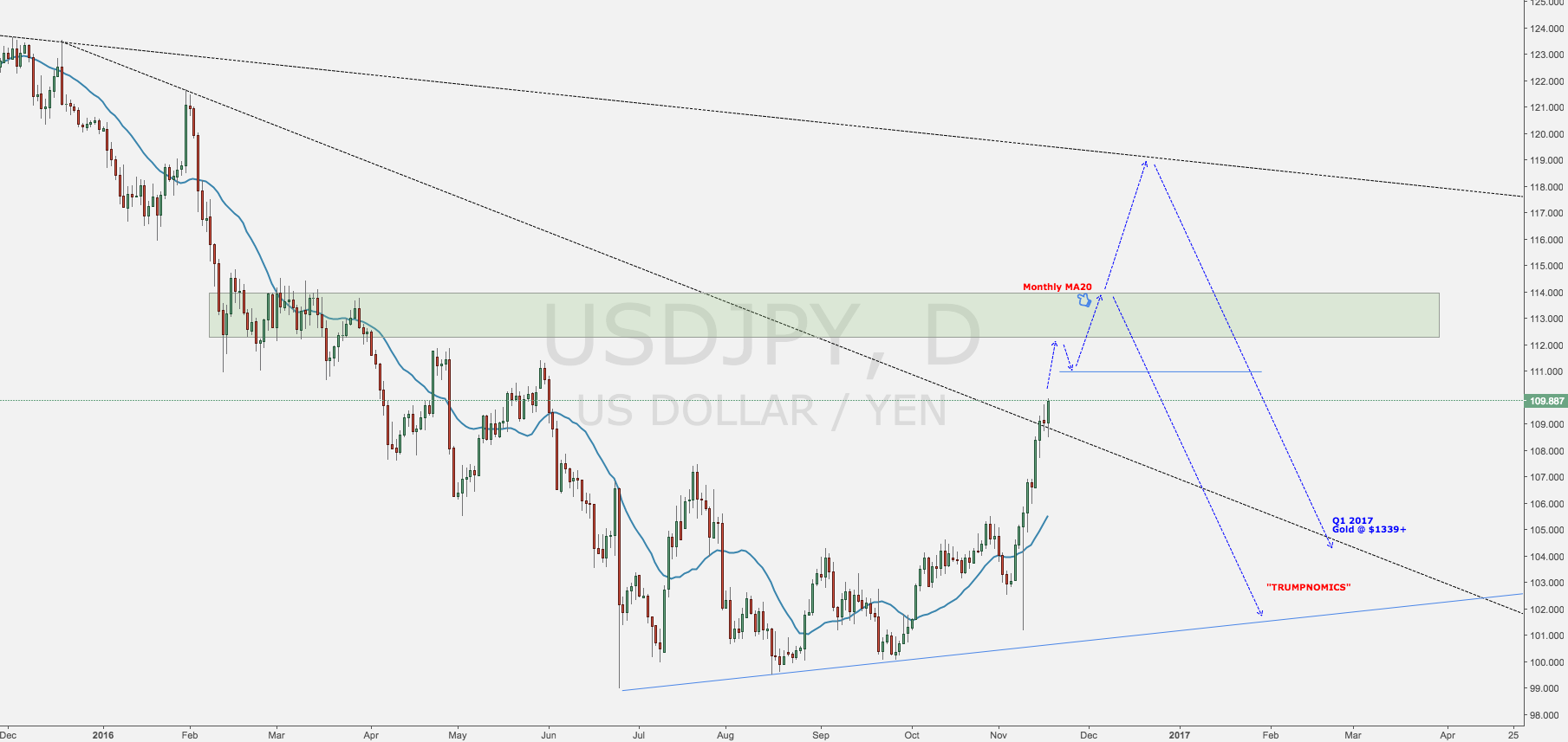 USDJPY Pure Speculation - Gold View