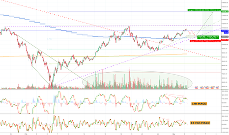 BTCUSD: BTC possible cup and handle + MidtermMACD + Entry Levels