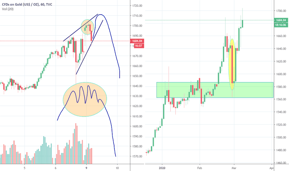 Gold Charts And Quotes Tradingview