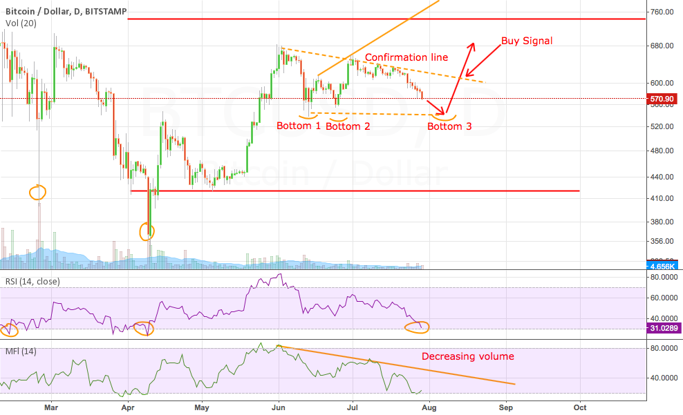 Bitcoin could be forming a potentially Triple Bottom pattern