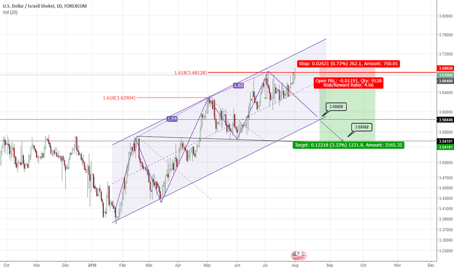 USDILS: three drives pattern
