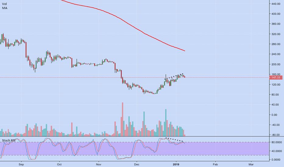 ETHUSD: Ethereum(ETH/USD) short term