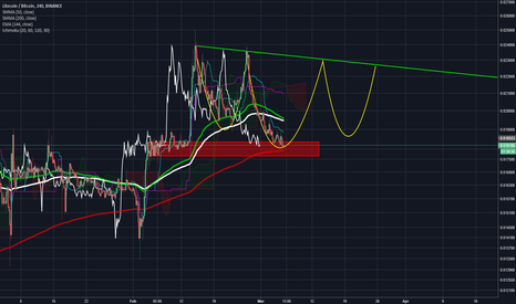 LTCBTC: Inverse Head & Shoulders forming on LTC/BTC?