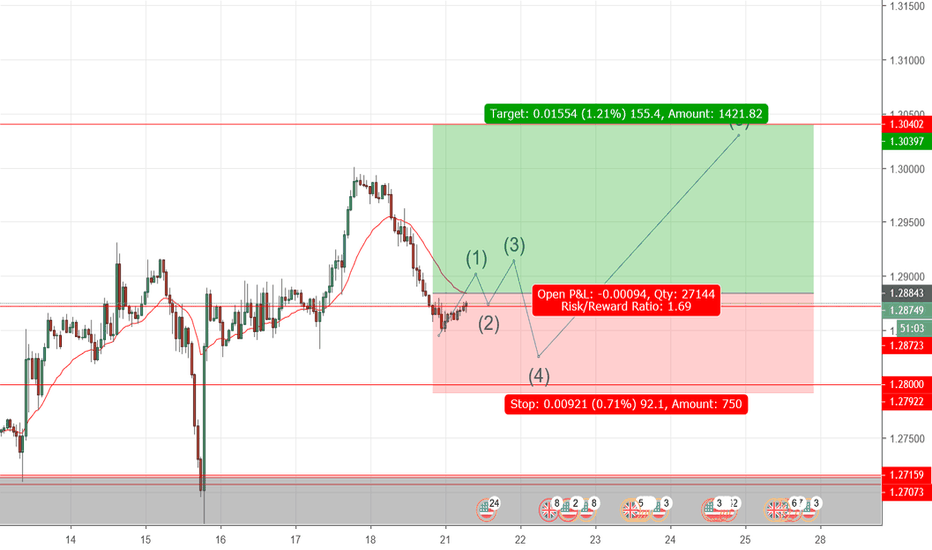 GBPUSD: GBPUSD LONG (BANKS EXECUTE STOP LOSSES FIRST)
