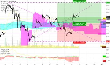 AMZN: still long AMZN @ 15 min @ trading capability this 52nd week `16