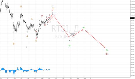 RTSI: РТС. Разворот вниз на 600?
