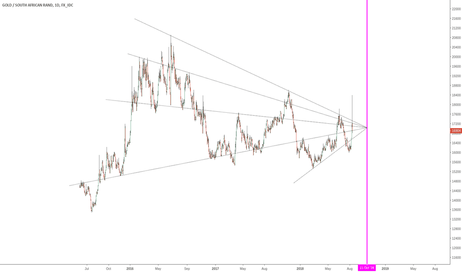 XAUZAR: RAND GOLD PEG