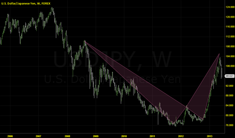 USDJPY: USDJPY Weekly Gartley