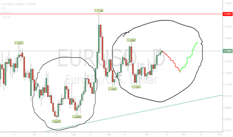 EURUSD: Short EU short term