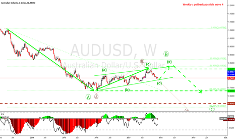 AUDUSD: AUDUSD long term view (weekly)