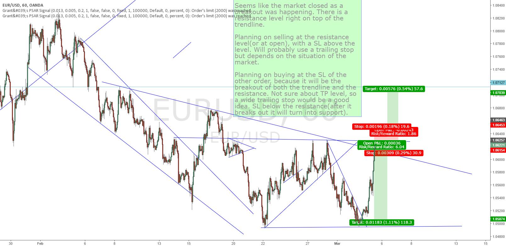 EUR/USD 1 Hour Breakout