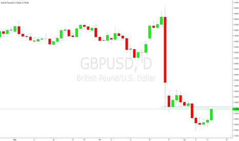 GBPUSD: GU on the daily