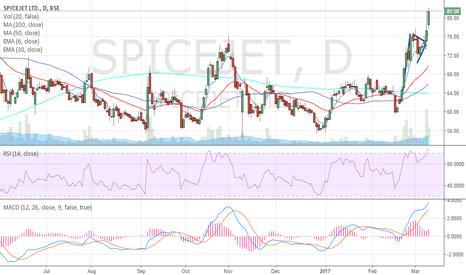 SPICEJET: Spice Jet Bullish Flag Pattern breakout with huge volume