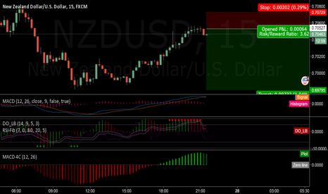 NZDUSD: Short now..