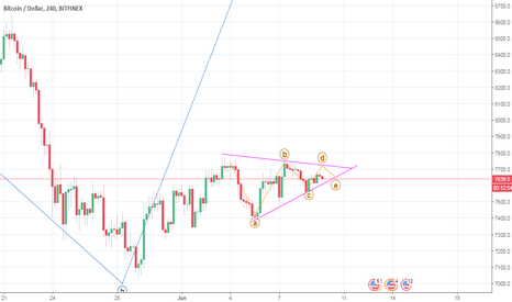 BTCUSD: Triangle formation in cryptocurrencies