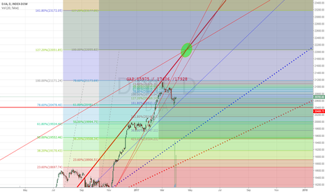 DJY0: Despite many bears on US indices, target 22050-22055 on the Dow?