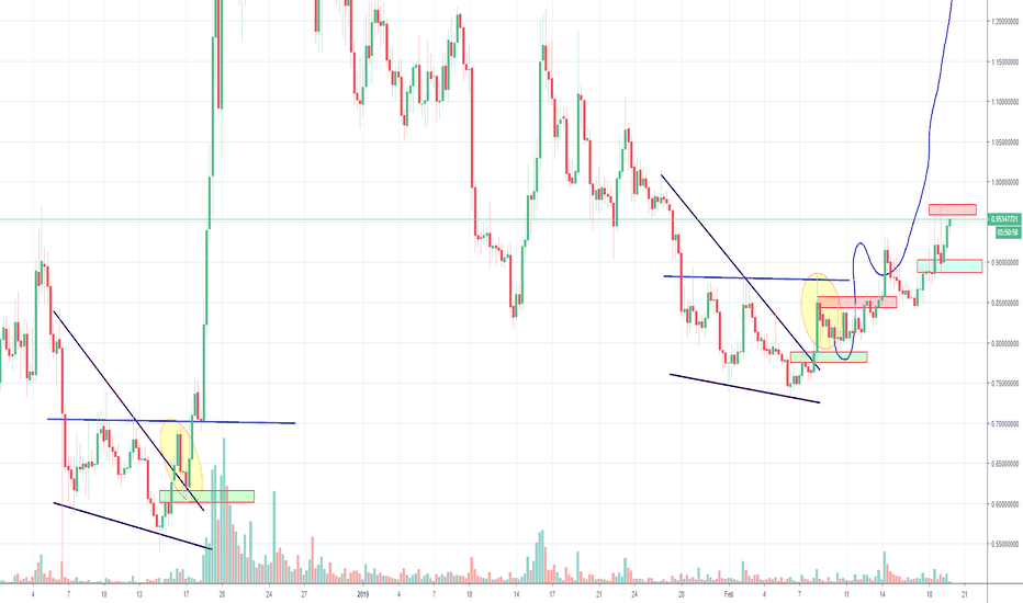 STRATUSD: Stratis STRAT, Wedge and Inverse H&S, Part 3