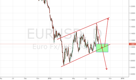 EURUSD: CHANNEL OR BREAKOUT ?