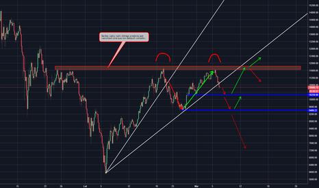 BTCUSD: BTC/USD - scenariusz na najbliższy czas...