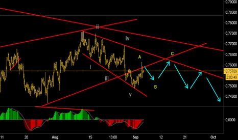 AUDUSD: Possible downside move