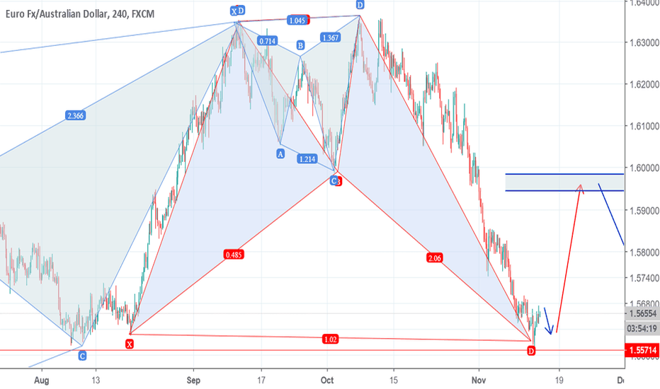 EURAUD: Don't miss this potential opportunity
