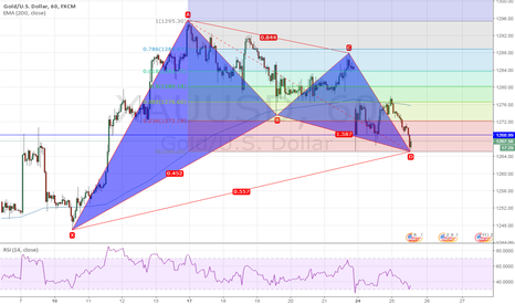 XAUUSD: Bullish Gartley