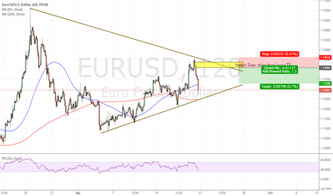 EURUSD: EURUSD, Short Setup - However trade breakout of triangle.