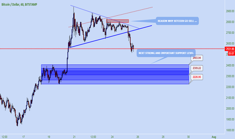 BTCUSD: Reason why BITCOIN go SELL & Next Important support level