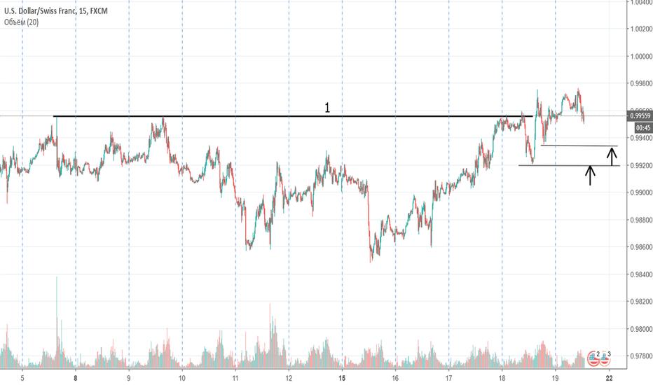 USDCHF: Доллар/Франк (фьючерс 6S) ситуация внутри дня.
