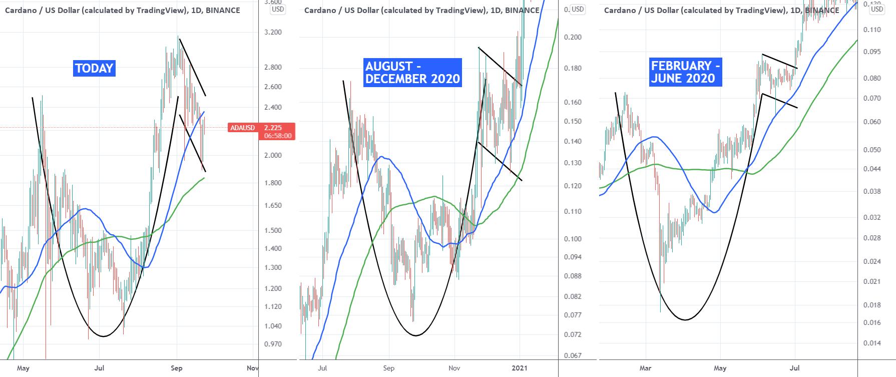 What's cardano (ADA) price prediction?