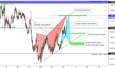 EURUSD: EURUSD crab pattern and cypher formation