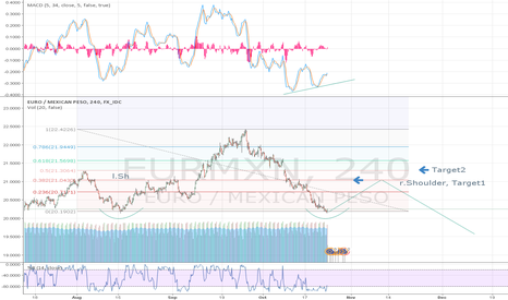 EURMXN: EURMXN comeback for the mexican peso?