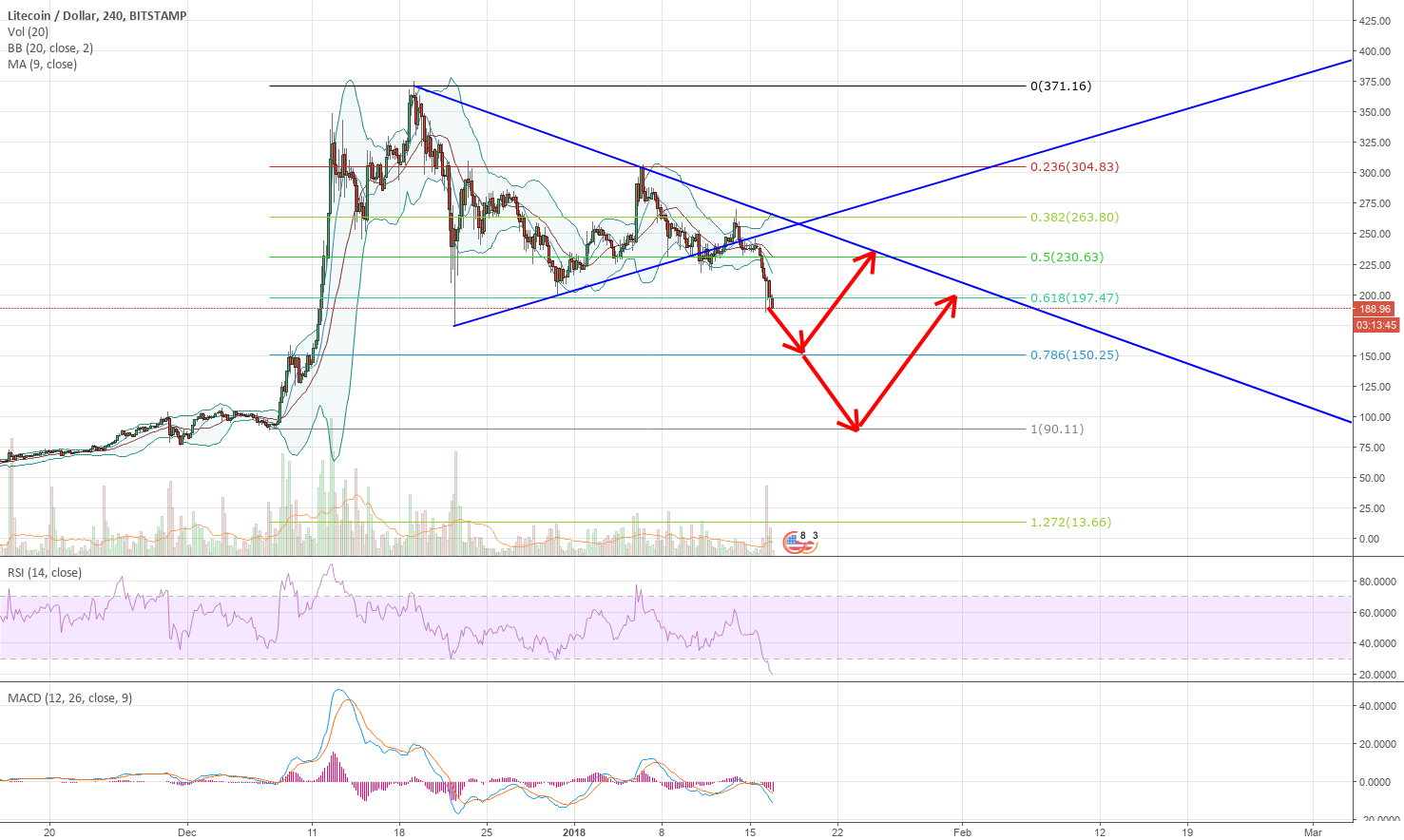 LTCUSD bearish idea