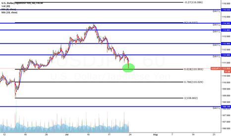 USDJPY: USD JPY .618 FIB LEVEL