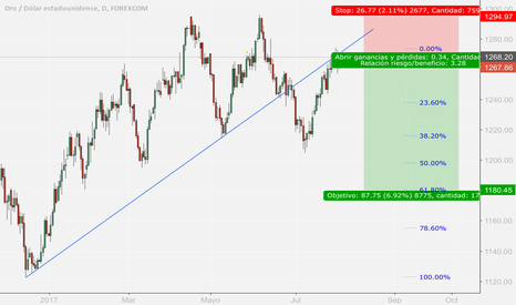 XAUUSD: Breakout and retesteo