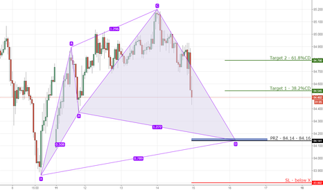 CADJPY: 8) CADJPY bullish cypher on 1hr chart